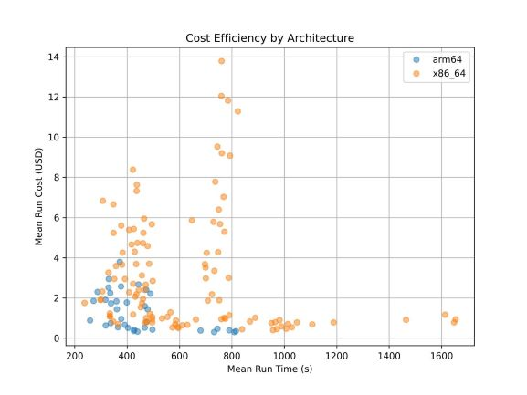 Figure 1: Cost efficiency by architecture