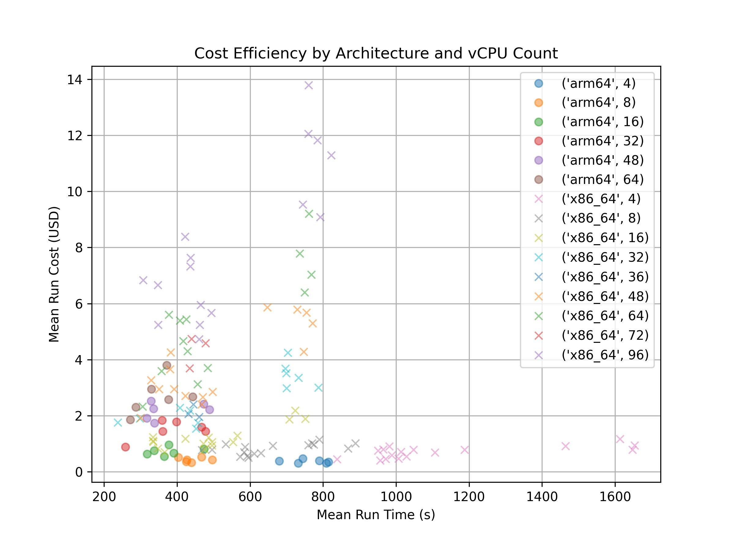 Figure 2: Cost efficiency by vCPU, dots are for arm64 instances and crosses are for x86_64 instances