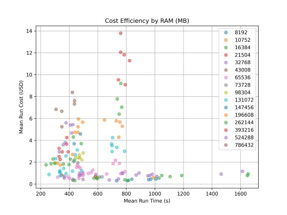 Figure 3: Cost efficiency by RAM available on the instance used (in megabytes)