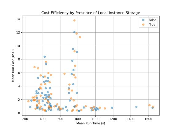 Figure 4: Cost efficiency by availability of local storage on the instance, blue dots are for instances with no local storage and orange dots are for instances with local storage