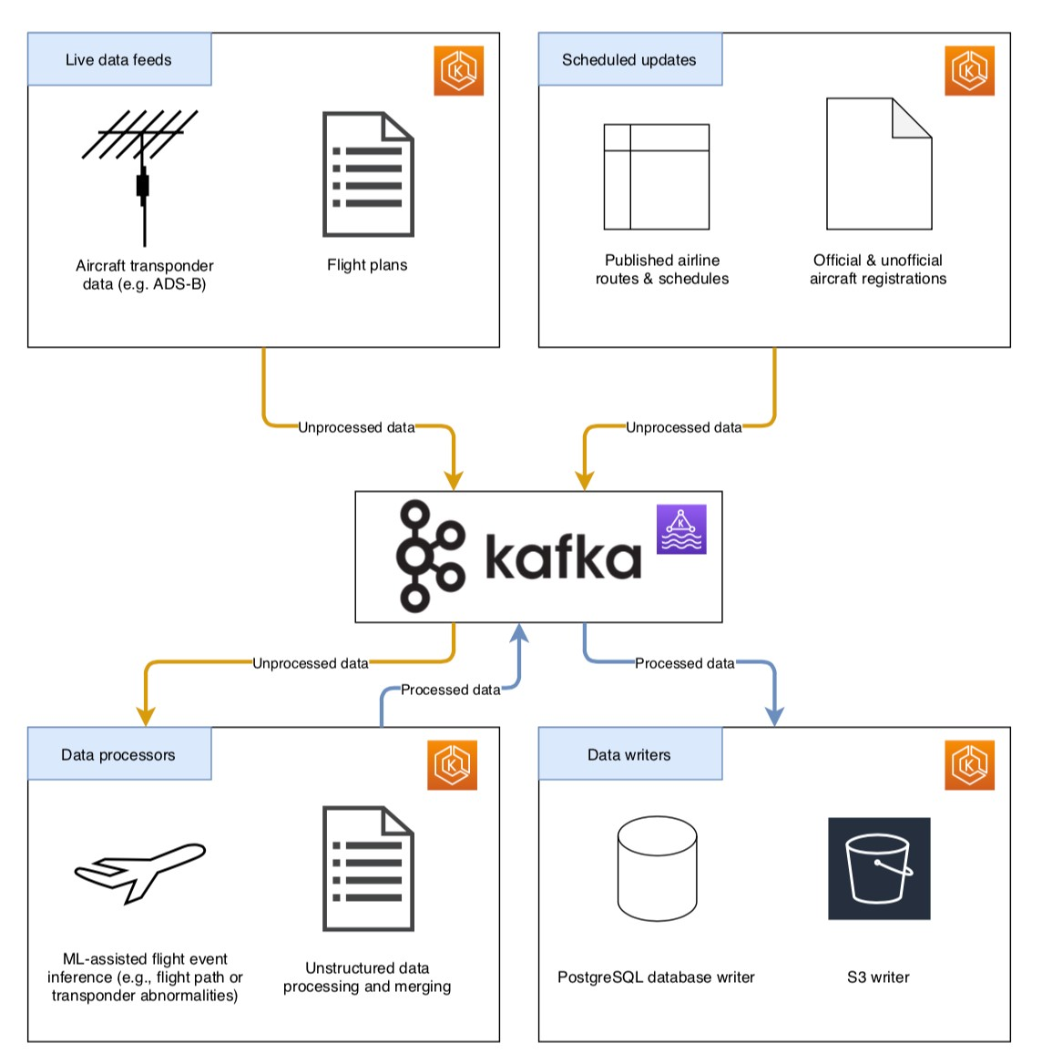 Figure 1: Icarus flights data processing architecture