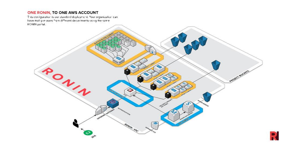 RONIN with one AWS account