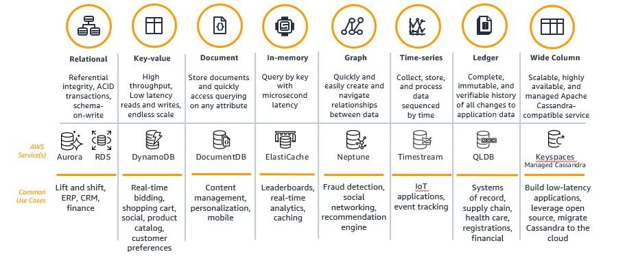 AWS purpose-built database portfolio:
