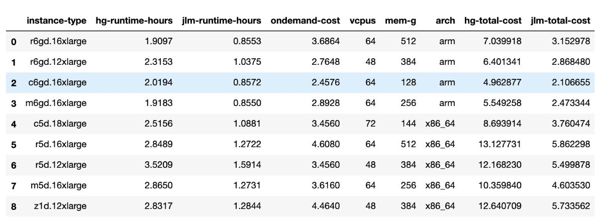 Table 1 Results from benchmarking assembly run across multiple AWS instances. 'hg-total-cost' refers to the costs from running the HG002 assembly, 'jlm-total-cost; refers to the costs from running the Jamiacan Lion Mother assembly.