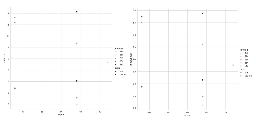 Figure 2 Benchmarking results, comparing total-cost on the y-axis and vcpus on x-axis. The panel on the left shows the results from the human genome (HG002). Panel on the right shows results from the Jamaican-Lion-Mother assembly