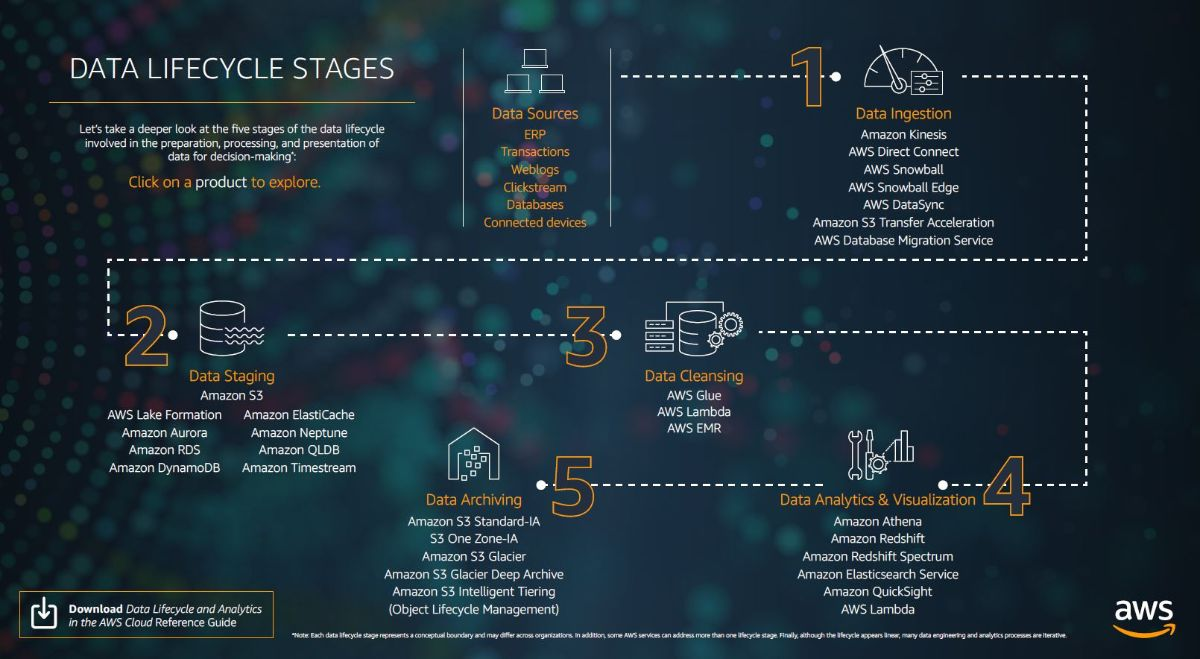Data lifecycle stages - AWS infographic