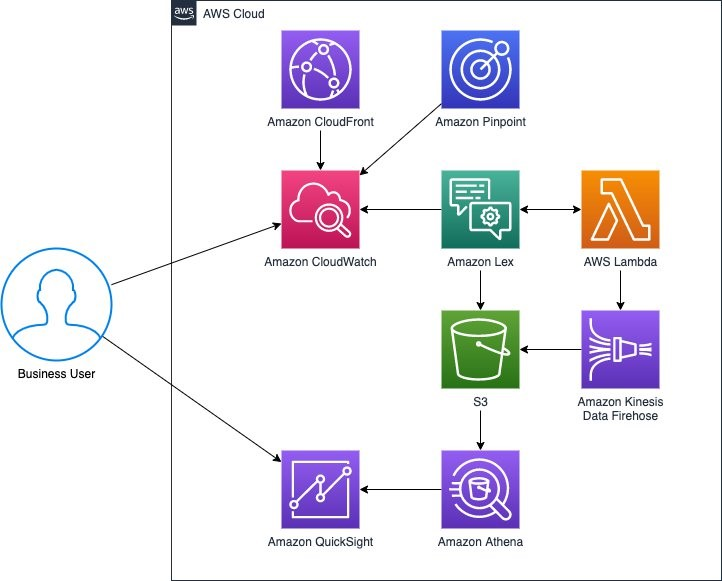 Figure 2: Business user interactions for analytics
