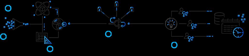 Figure 1: Data lake setup