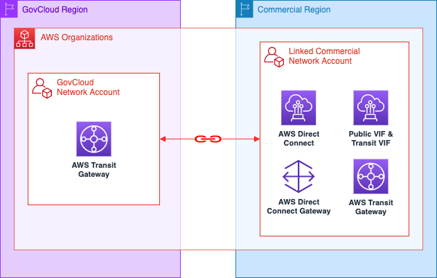 Figure 2 – AWS GovCloud (US) account linked to commercial Region account.