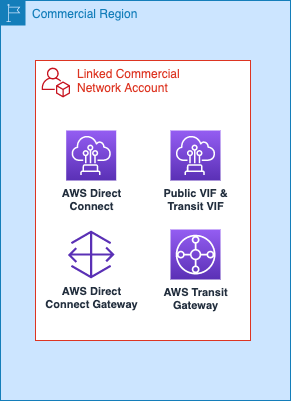 Figure 4 – Network services in linked commercial network account.