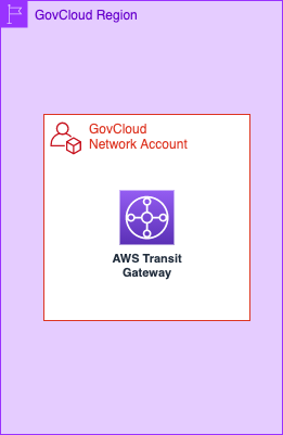 Figure 5 – Network services in AWS GovCloud (US) network account.