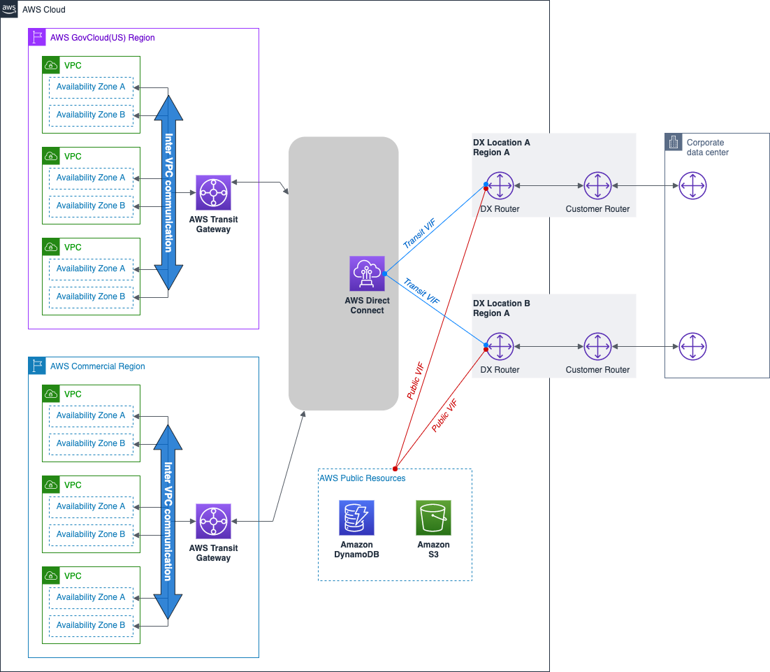 Figure 1 – AWS DX hybrid connectivity to AWS GovCloud (US) and AWS commercial Region.