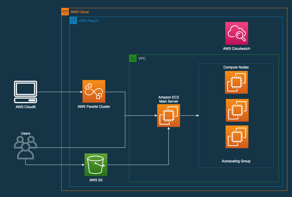 Figure 1. The AWS Parallel Cluster architecture.