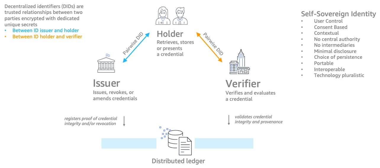 Blockchain allows people to share data between explicitly permitted users with decentralized identifiers (DIDs), which are trusted relationships between two parties encrypted with dedicated unique secrets. Figure 1 shows the relationship between these DIDs: the Issuer gives, revokes, or amends credentials; the Holder receives, stores, or presents a credential; and the Verifier verifies and evaluated a credential.