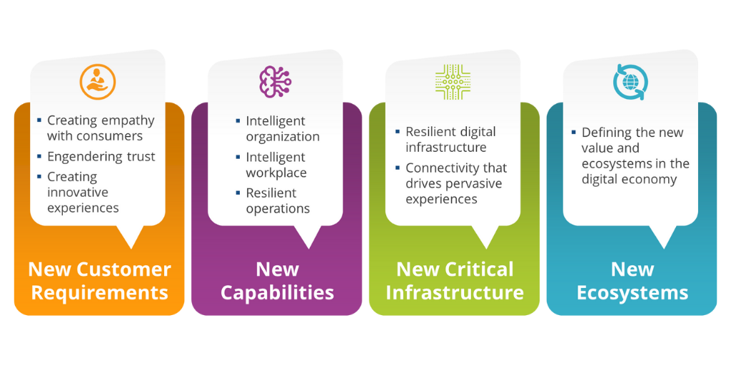 Strategic Initiatives to Support Digital Transformation and Digital Resilience