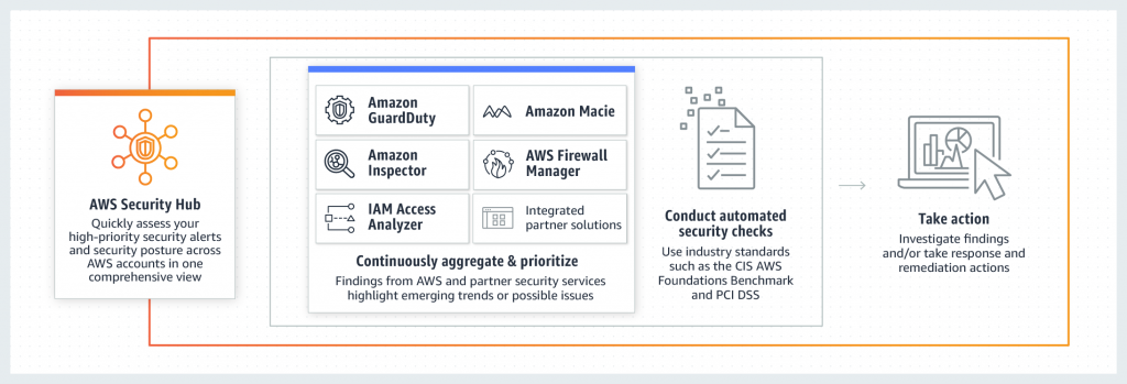 Figure 1. The AWS Security Hub framework, which includes Amazon GuardDuty, Amazon Macie, Amazon Inspector, AWS Firewall Manager, IAM Access Analyzer, and integrated partner solutions, continuously aggregates and prioritizes emerging trends and possible issues to conduct automated security checks.