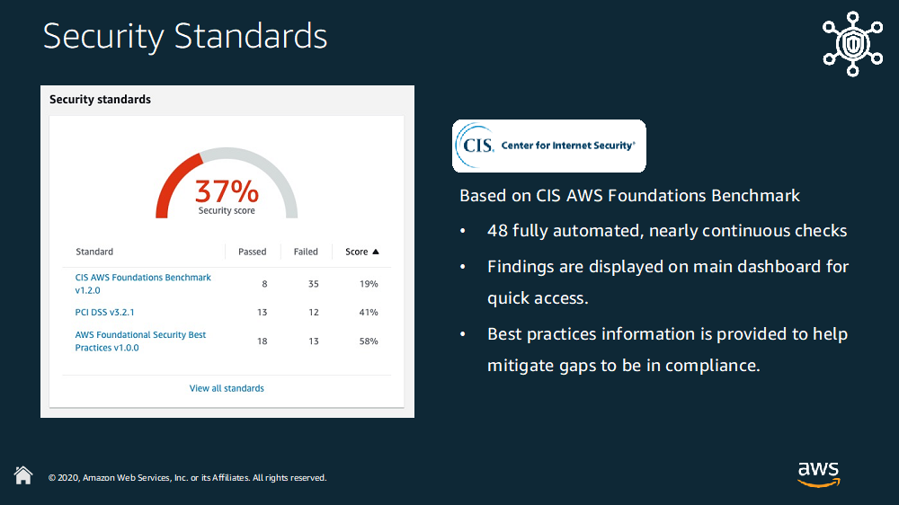 Figure 2. An example dashboard featuring the CIS AWS Foundations Benchmark. It displays a security score, and also features (not pictured) 48 fully automated, nearly continuous decks, with findings displayed on the main dashboard for quick access, and best practices information to help mitigate gaps to be in compliance.