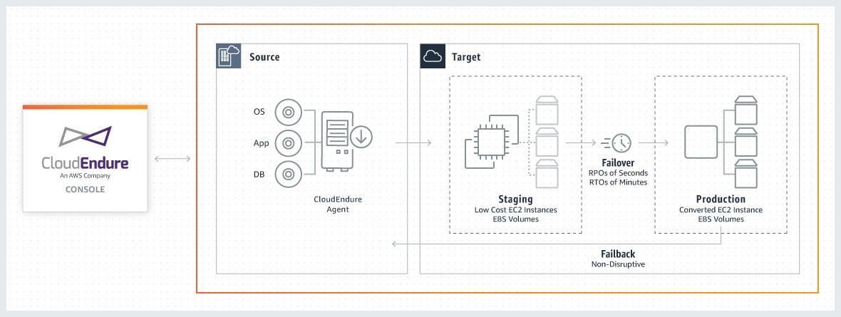 Figure 4. The CloudEndure framework.