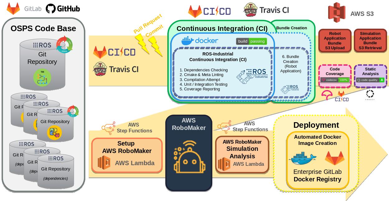 Figure 1: ROS-application CI/CD Architecture