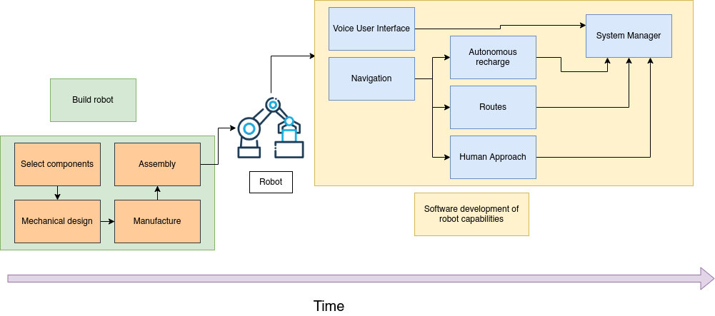 Roomie's linear development process before using AWS RoboMaker Simulation