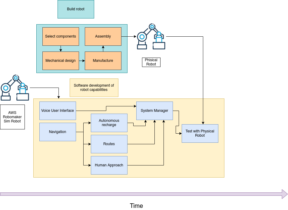 Figure 3. Roomie's parallelized development workflow using AWS RoboMaker Simulation