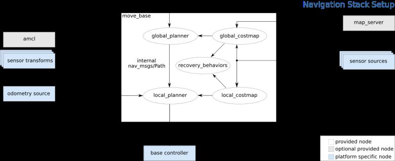 ROS Navigation Architecture Diagram