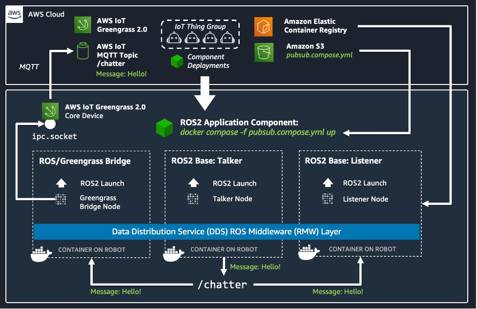 ROS2 with Docker and AWS Greengrass 2.0 Sample Application Architecture