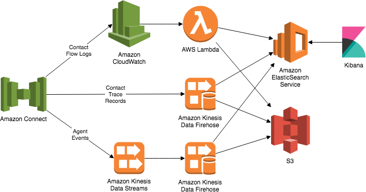 Architecture diagram showing the data flow betwen AWS services for data analytics