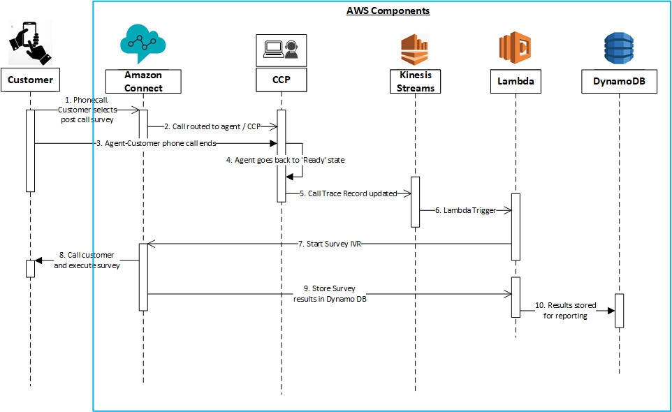 Building a survey IVR system with Amazon Connect   AWS