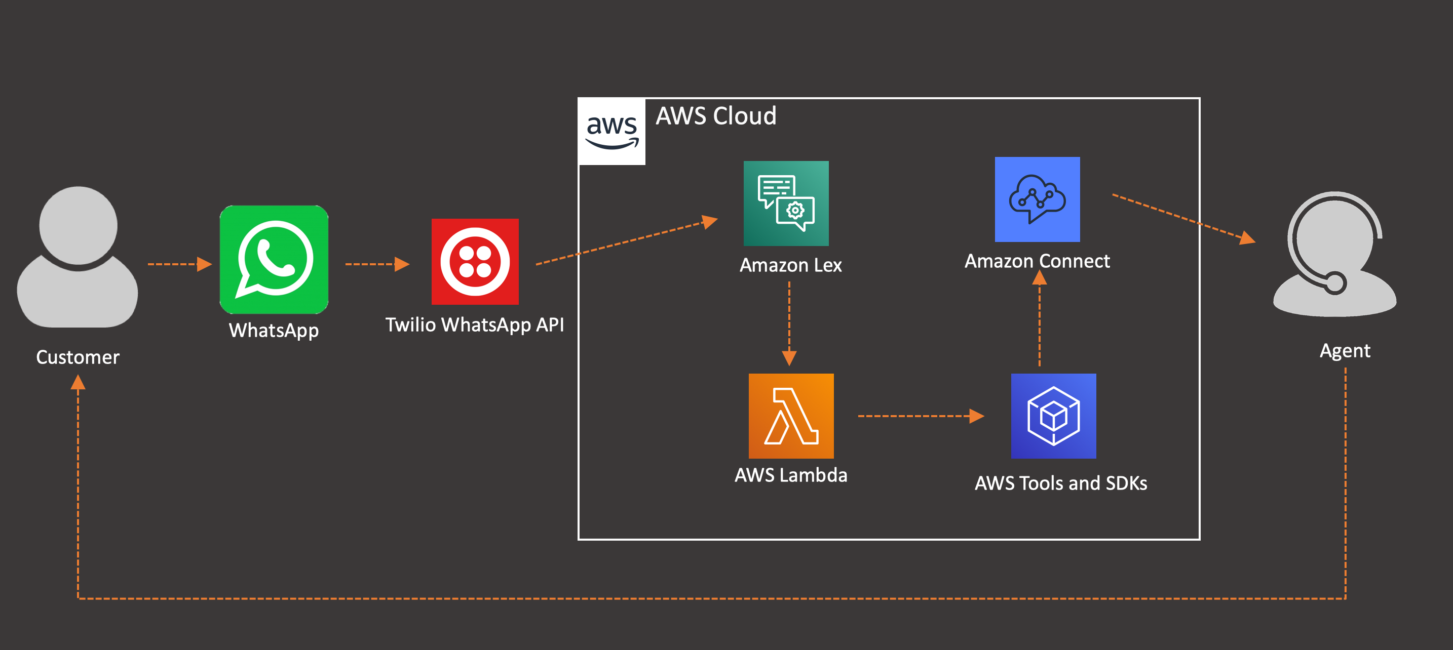 Using Whatsapp And Amazon Lex To Escalate To Voice Via Amazon Connect Aws Contact Center