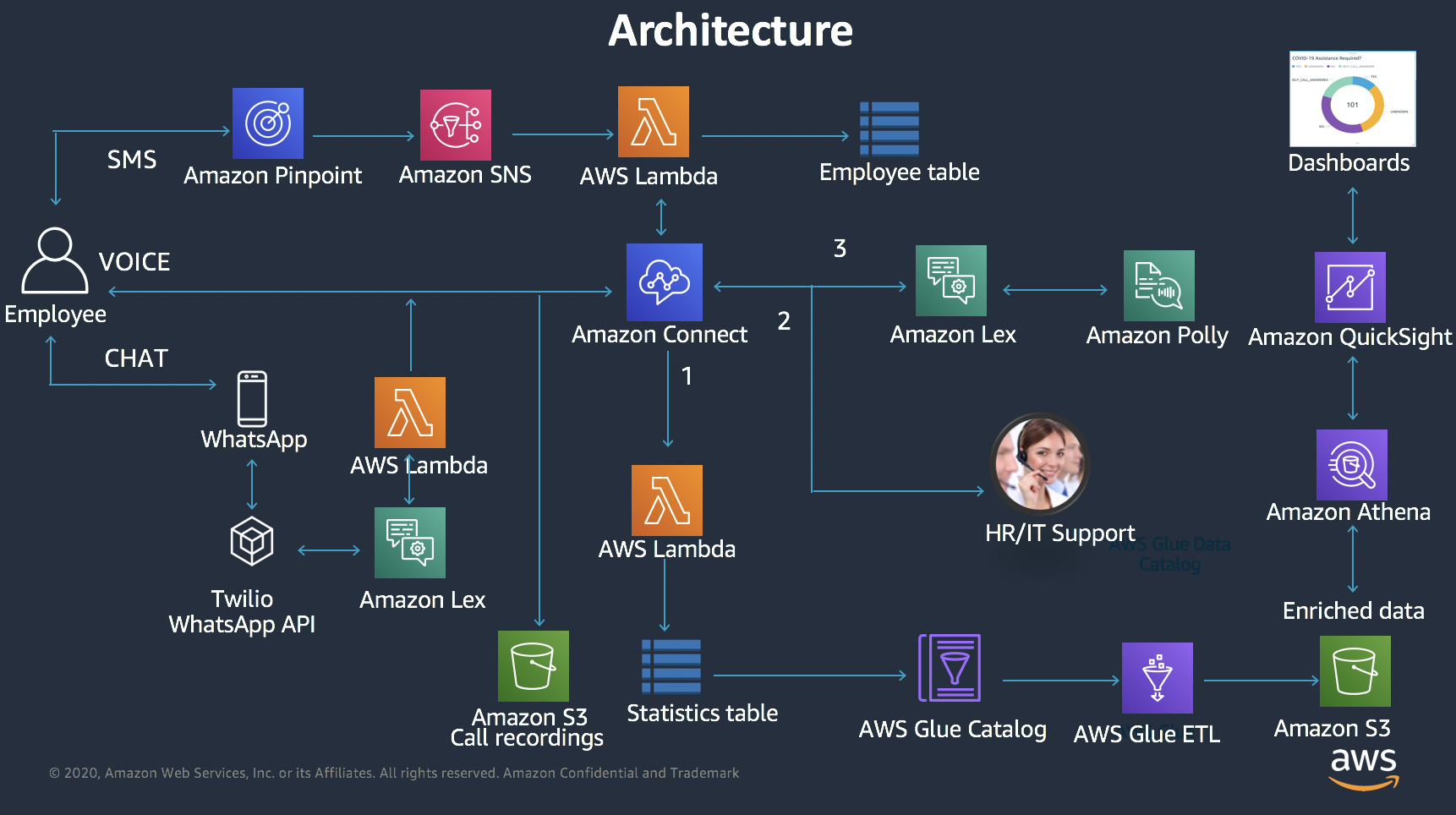 Automate employee support lines with Amazon Connect | AWS