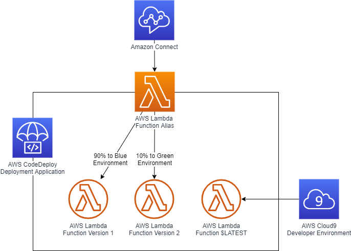 An architecture diagram demonstration how traffic can shift from one AWS Lambda function version to another using AWS Lambda Function Aliases