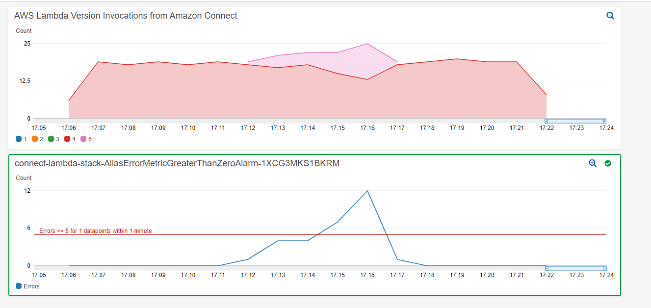 A Cloudwatch graph showing lambda function versions executed over time when an error is introduced in the system.