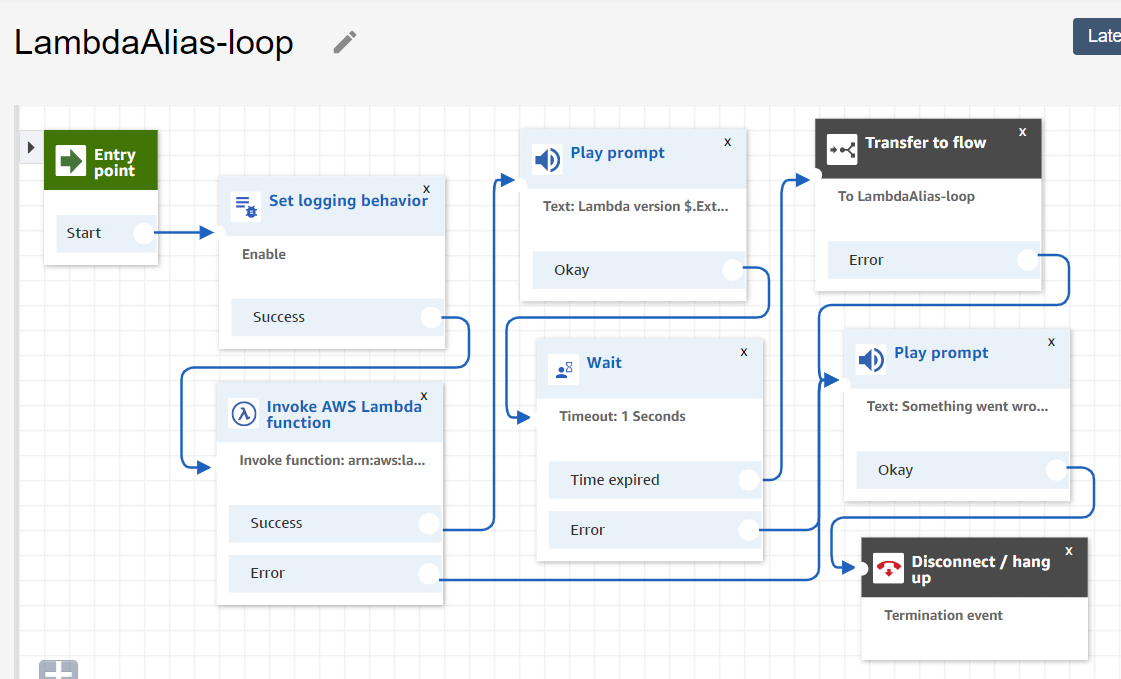 An example contact flow with looping behavior.