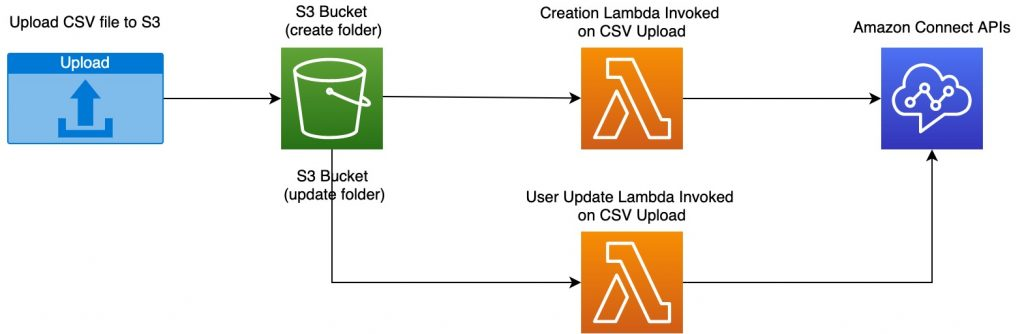 Solution diagram including S3, Lambda functions, and Amazon Connect API