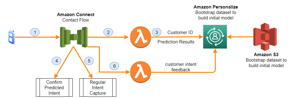 Solution architecture call flow