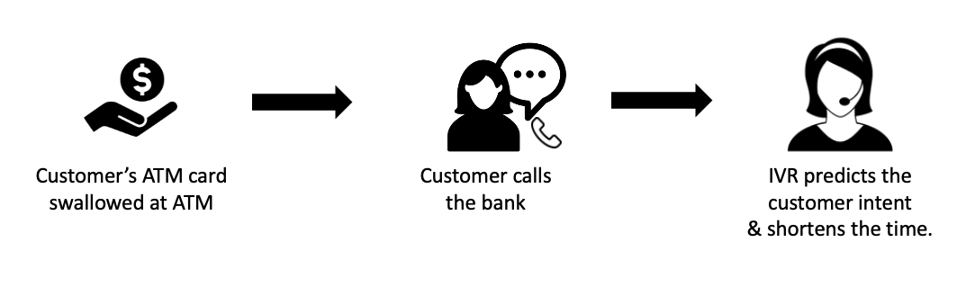 Flow depicting customer calling contact center after ATM swallowed card