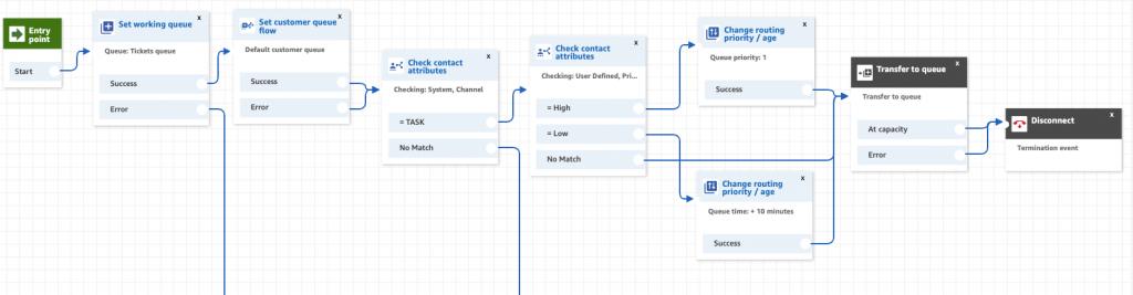 Example of a sample inbound flow for Tasks.