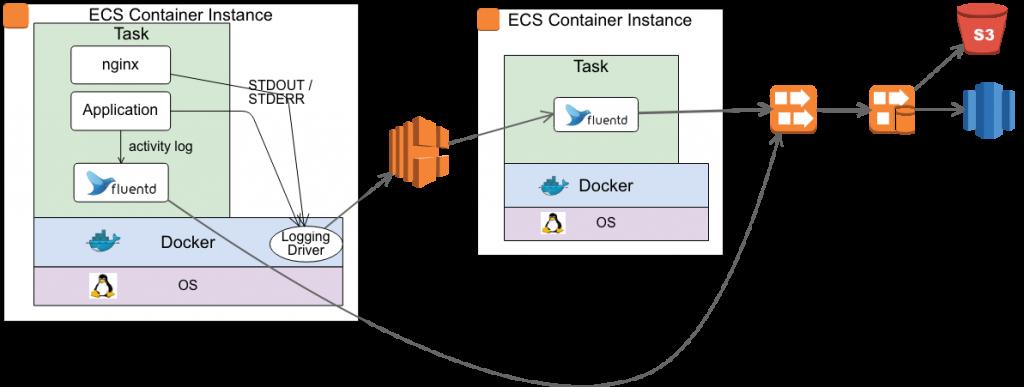 ecs-log-diagram