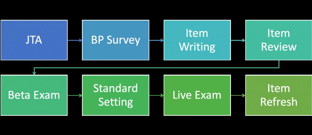 試験開発プロセス