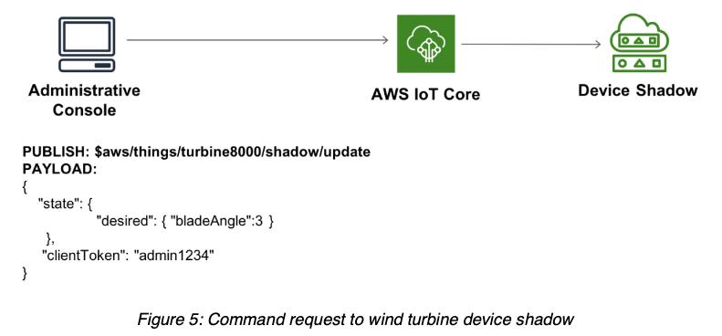 AWS IoT Device Shadow Sample1