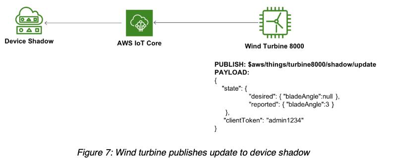 AWS IoT Device Shadow Sample3