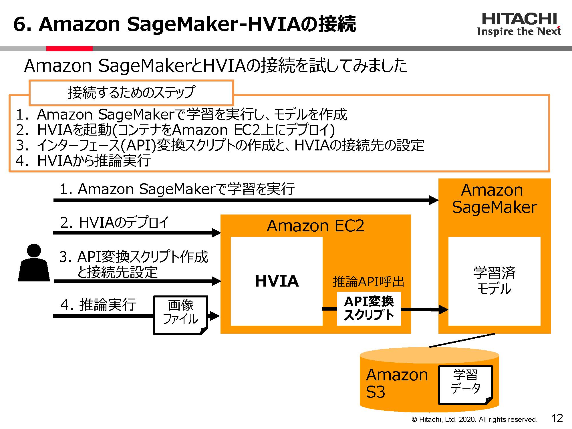 Amazon SageMaker - HVIAの接続