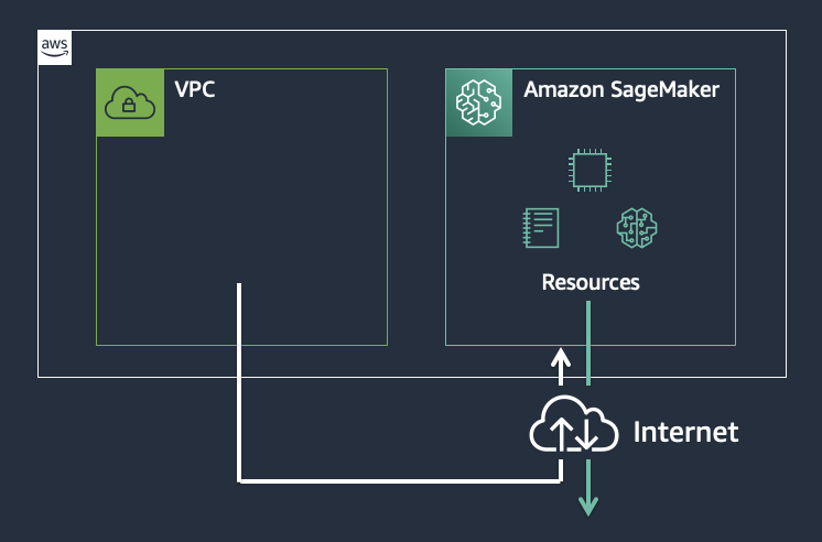 Accessing Amazon SageMaker via the Internet.