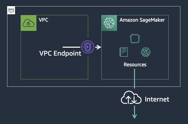 Accessing Amazon SageMaker via an VPC endpoint