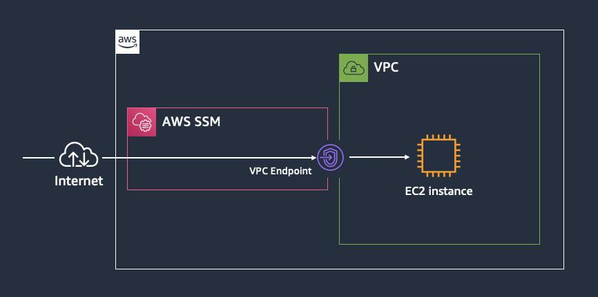 Accessing EC2 instance via AWS SSM
