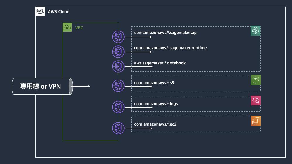 VPC endpoint for Internet-free SageMaker