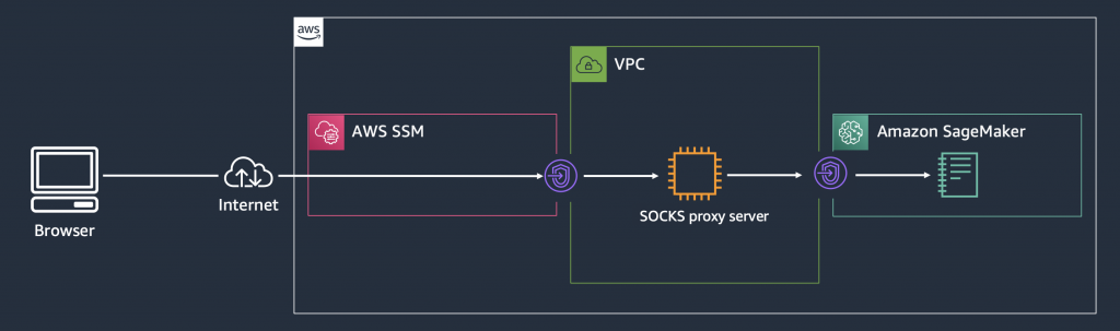 Accessing the notebook instance via the SOCKS proxy