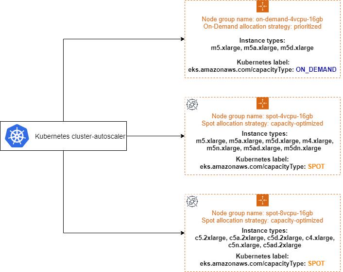 Structures of sample EKS managed group