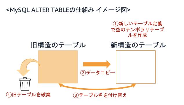 MySQL ALTER TABLEの仕組み イメージ図